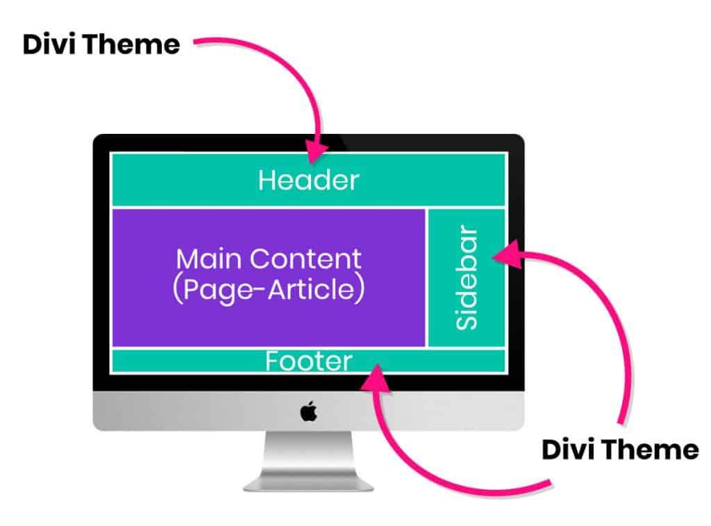 Le thème Divi s'occupe du design global du site