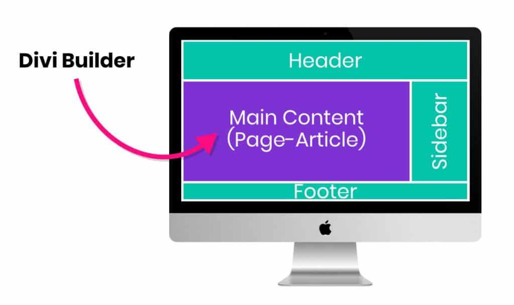 Le Divi Builder s'occupe du design du contenu