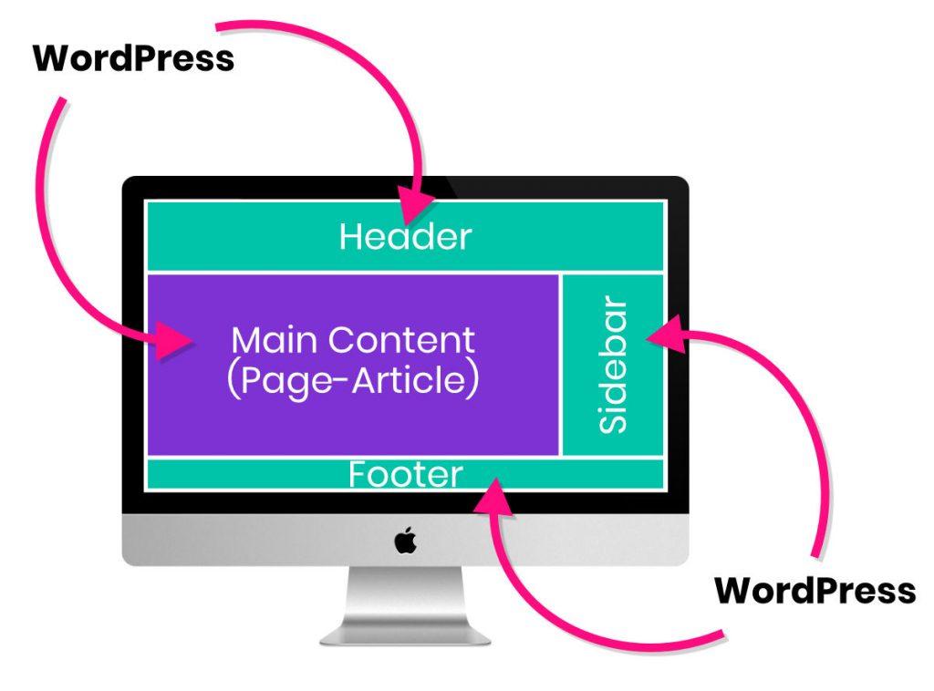 WordPress gère les contenus et les fonctionnalités d'un site