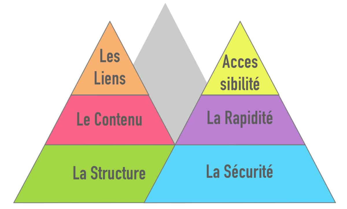 référencement naturel : les pyramides seo