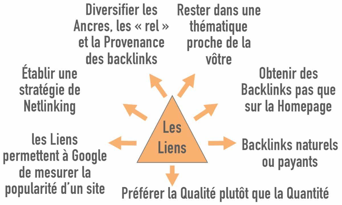 liens et les backlinks pour référencement naturel