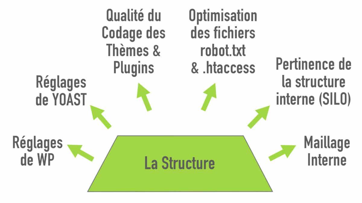 la structure d'un site