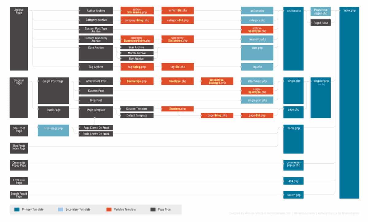 Hiérarchie des fichiers modèle de WordPress